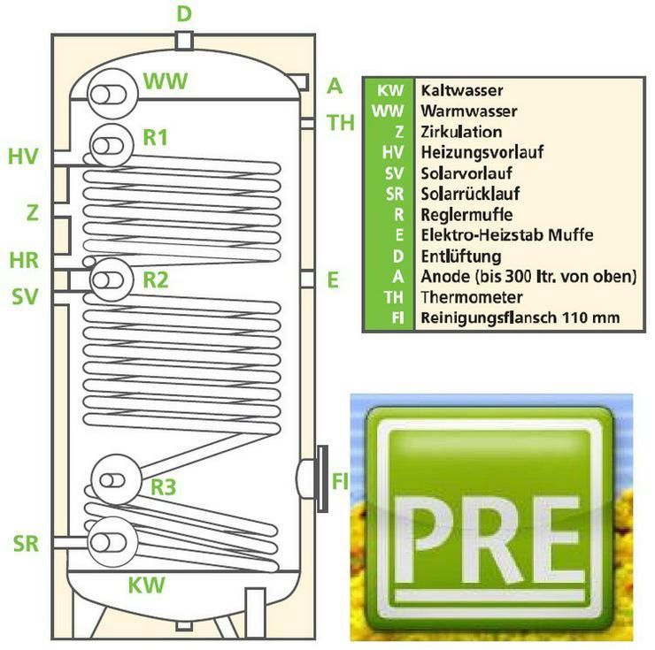 Bild 2: PRE 3,2m² Solaranlage + 200 L Solarspeicher 2WT