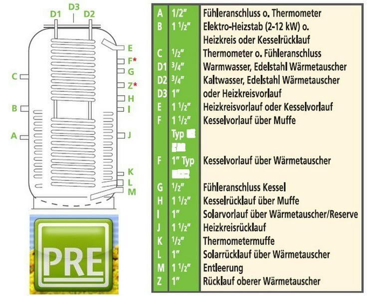 Kombispeicher 500 L 2 WT + Hartschaum. Für BHKW - Holz- & Pelletheizung - Bild 1