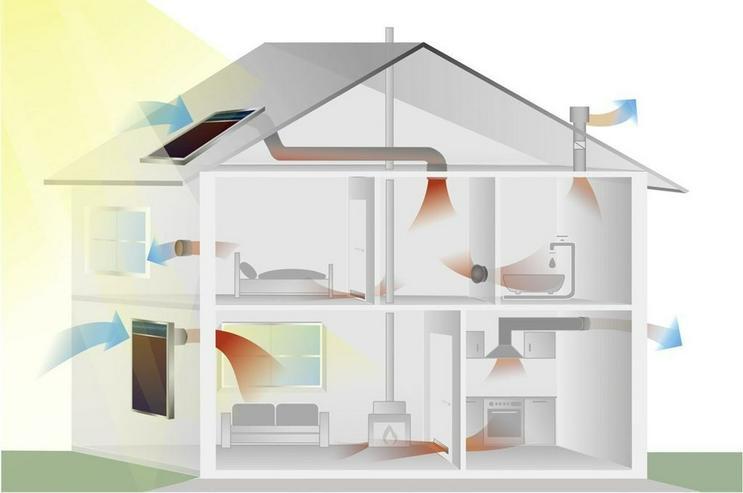 Bild 3: Nie mehr Schimmel und feuchte Häuser !!! Lüften und Heizen nur mit der Kraft der Sonne. ...