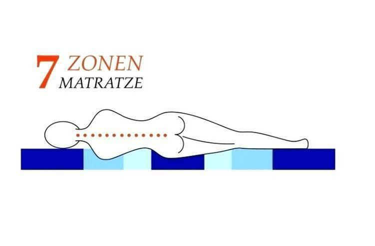 Bild 4: Dunlopillo Active Matratze 7-Zonen-Gelschaum