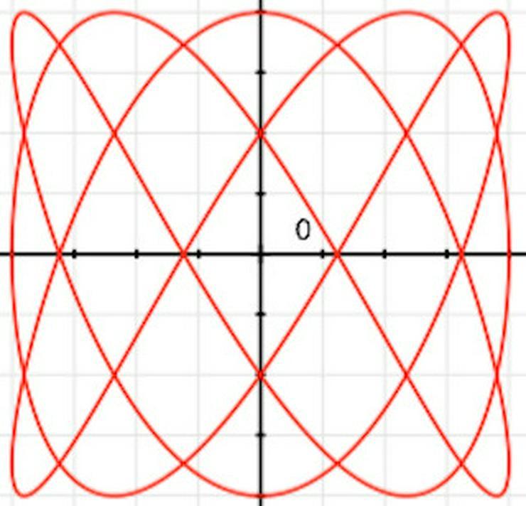Nachhilfeunterricht: Mathe, Physik - Biologie, Chemie & Physik - Bild 1