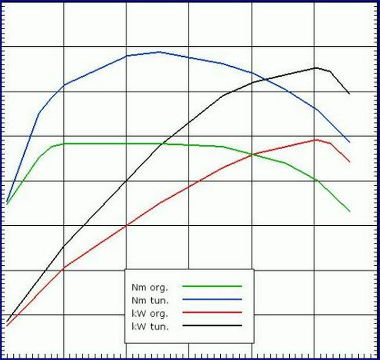 Bild 4: 25% Neukunden Rabattschein für Neu-Kunden CHIP4POWER Fahrzeug-Chiptuning