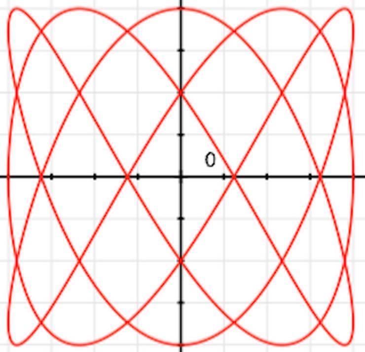 Physik- und Mathe-Nachhilfe