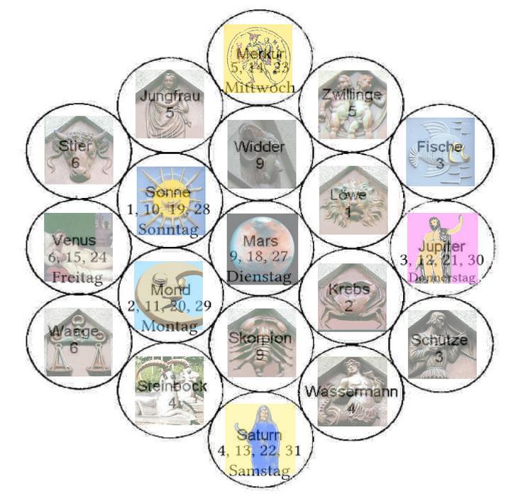 Das Geburtsdatum - Schlüssel zu Glück, Erfolg, Selbsterkenntnis und der Psyche des Partners.