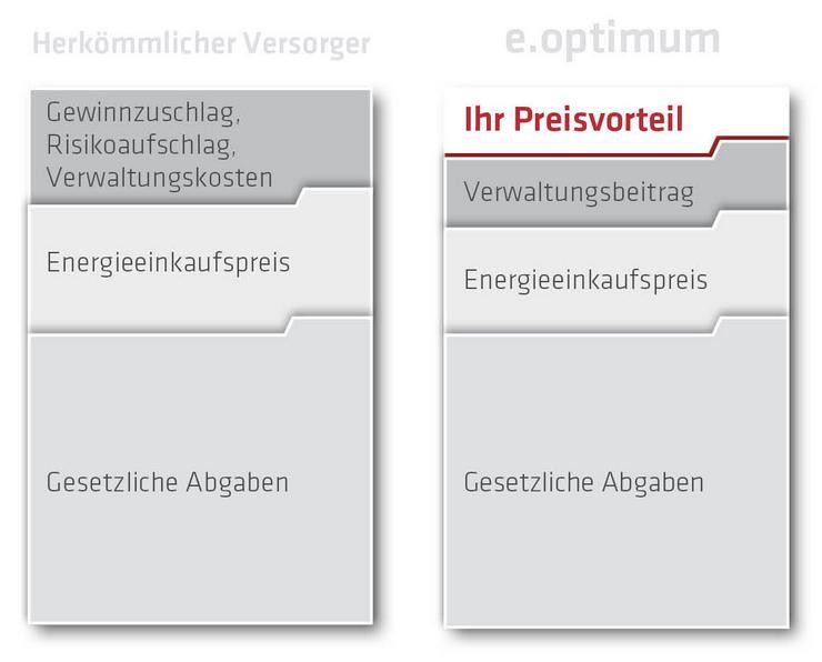 Bild 5: Vertriebspartner m/w/g deutschlandweit für Strom&Gas gesucht!