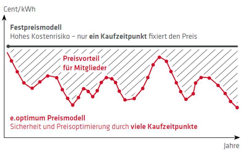 Bild 4: Vertriebspartner m/w/g deutschlandweit für Strom&Gas gesucht!