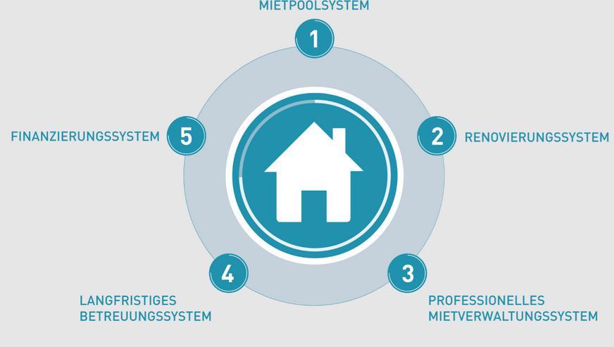 +++Erstkäufer aufgepasst +++ Immobilien als Sicherheit für die Zukunft+++