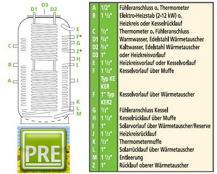 PRE Hygiene Kombispeicher 500L 3 WT mit Iso.